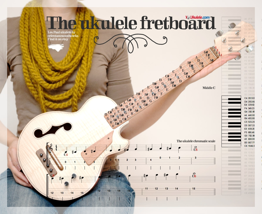 Learn all the notes on ukulele and their equivalent on keyboards #youkulele
